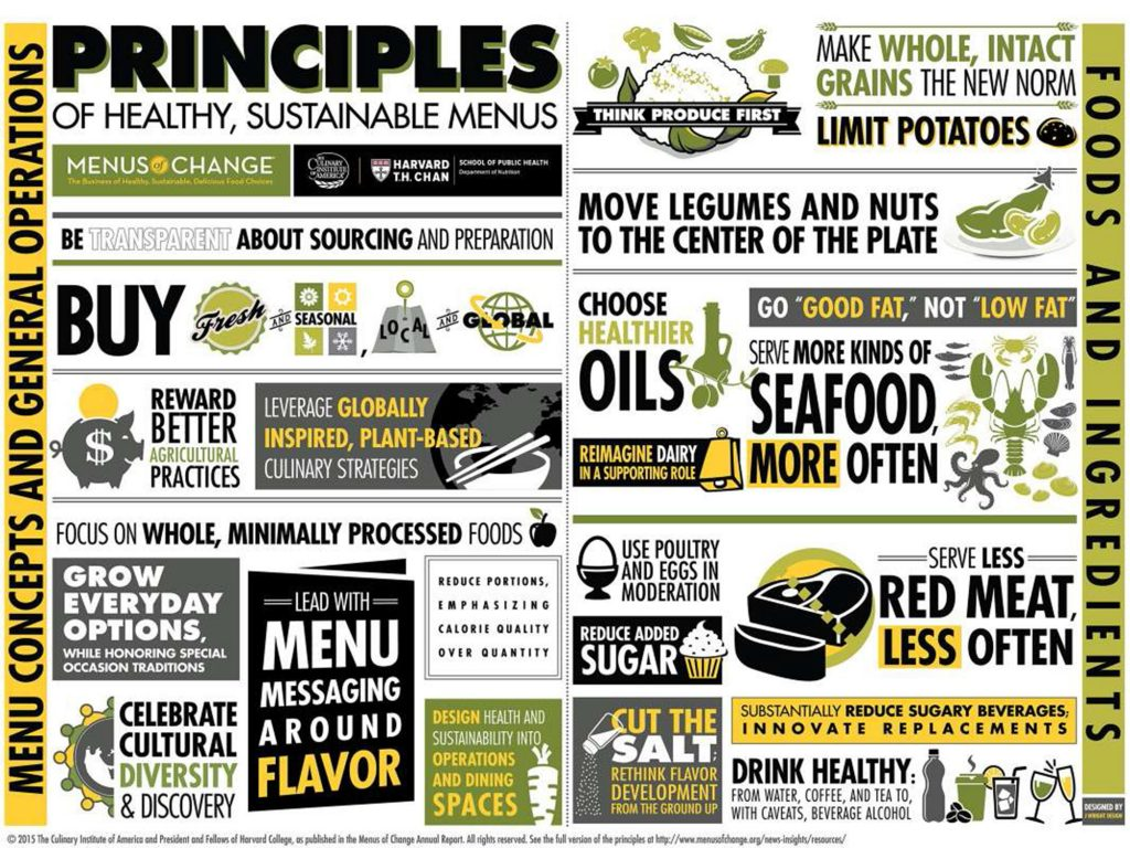 The principles of healthy sustainable menus dining services